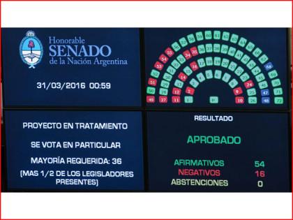 El Senado convirtió en ley el pago a los holdouts con más de dos tercios de los votos