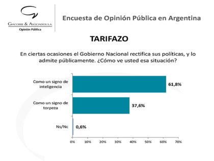 Encuesta de opinión sobre el tarifazo elaborada por Giacobbe & Asociados