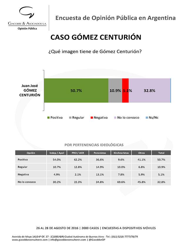 Gómez-Centurión_informe_jjgc_ago_2016_Página_6