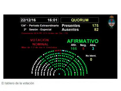 La Cámara de Diputados convirtió en ley la reforma del Impuesto a las Ganancias